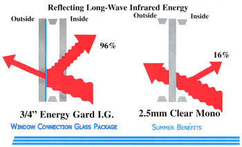 Low E glass and how it reflects long range energy.